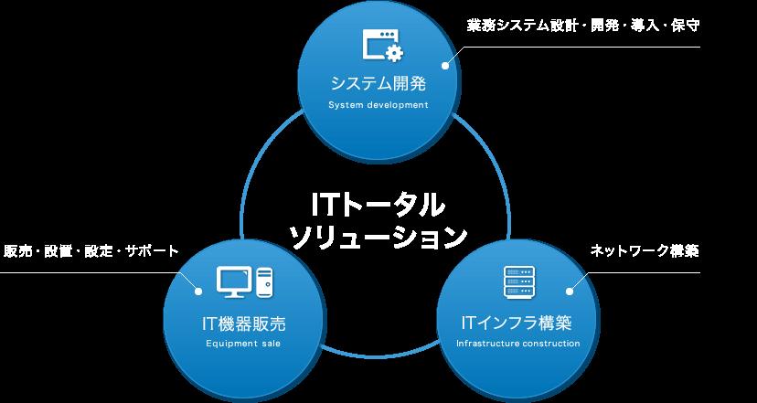 ITトータルソリューション、システム開発・IT機器販売・ITインフラ構築